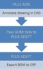 Generate BOM with a Click of Button using PLUS AIDE and PLUS ADEPT app